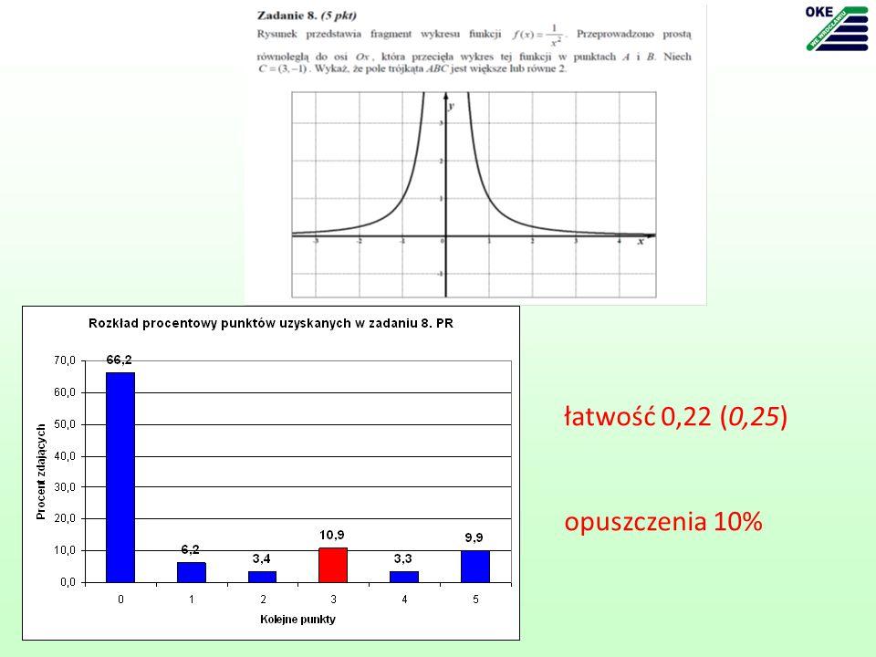 łatwość 0,22 (0,25) opuszczenia 10%