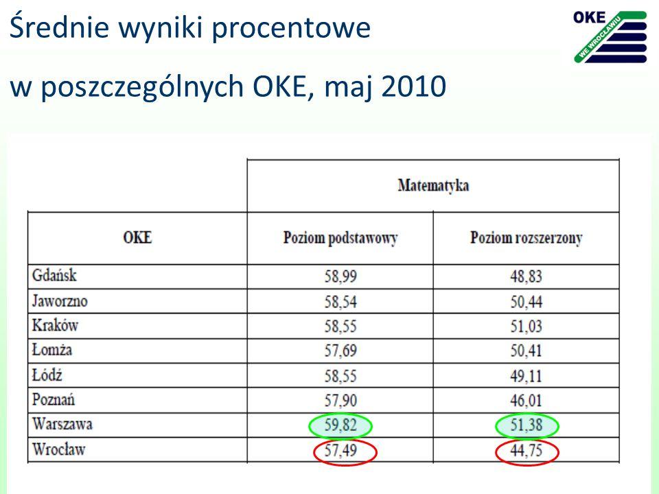 Średnie wyniki procentowe w poszczególnych OKE, maj 2010