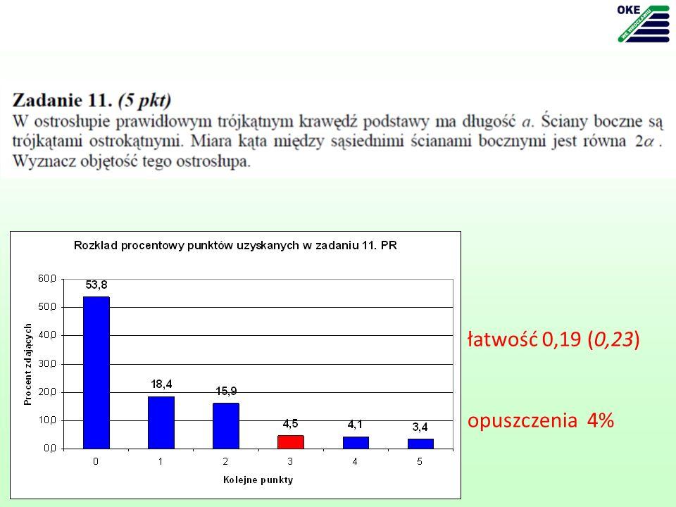 łatwość 0,19 (0,23) opuszczenia 4%