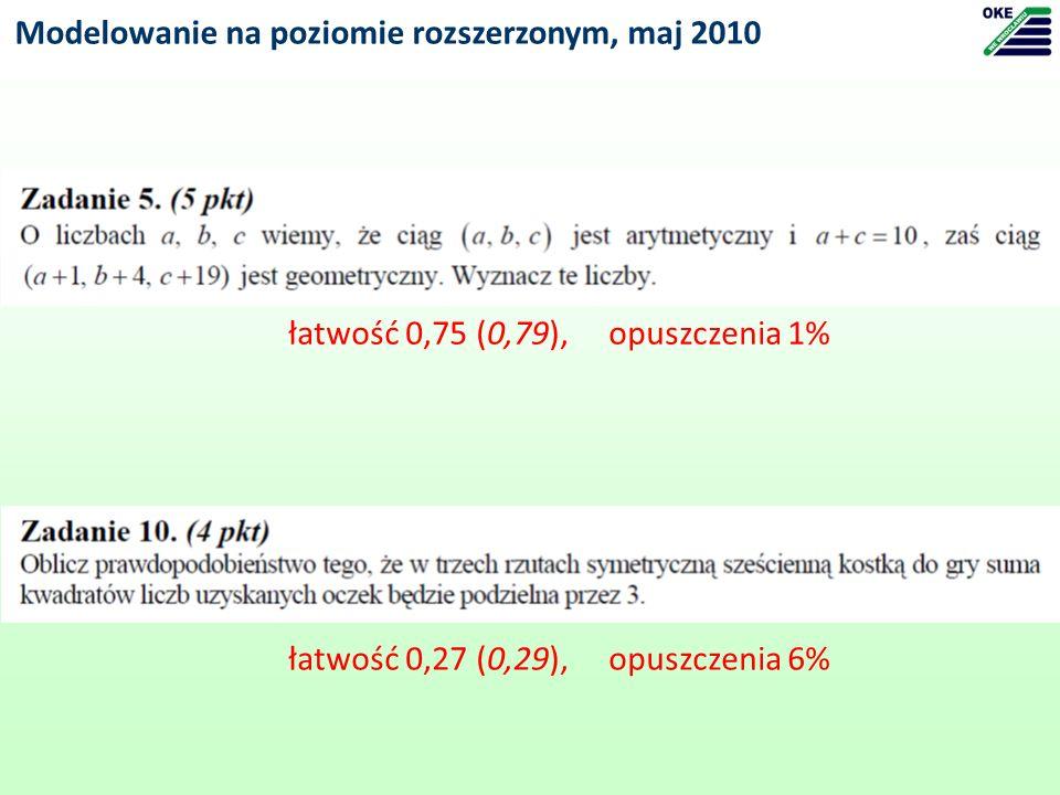 Modelowanie na poziomie rozszerzonym, maj 2010 łatwość 0,75 (0,79), opuszczenia 1% łatwość 0,27 (0,29), opuszczenia 6%
