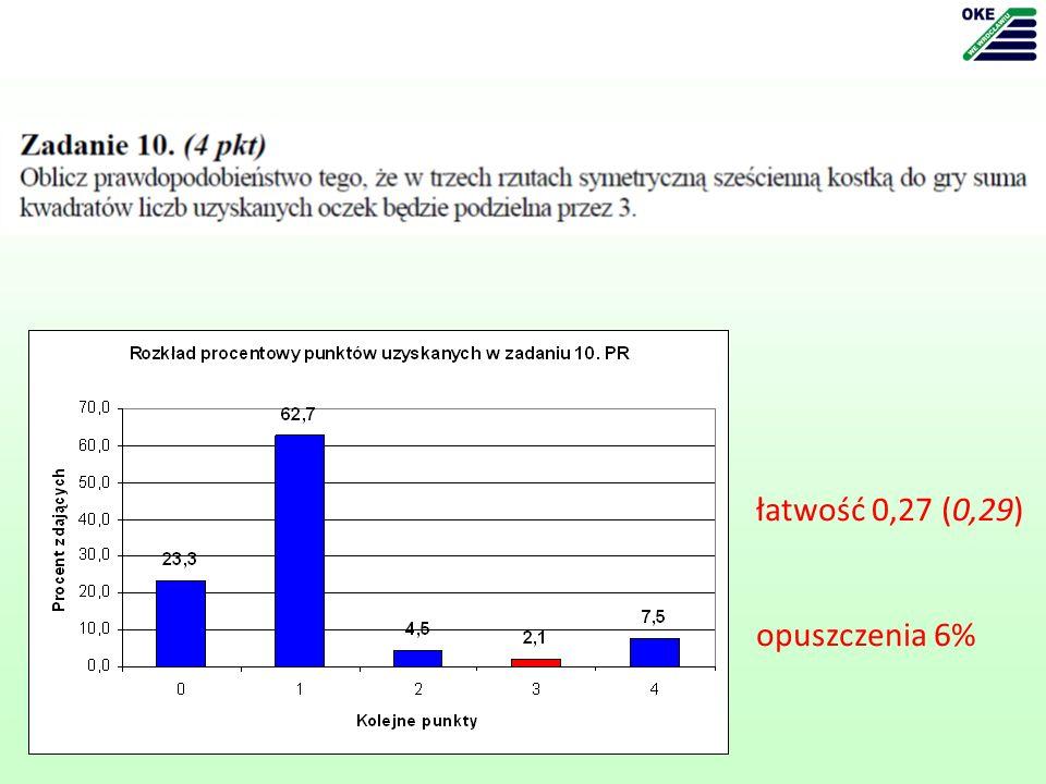 łatwość 0,27 (0,29) opuszczenia 6%