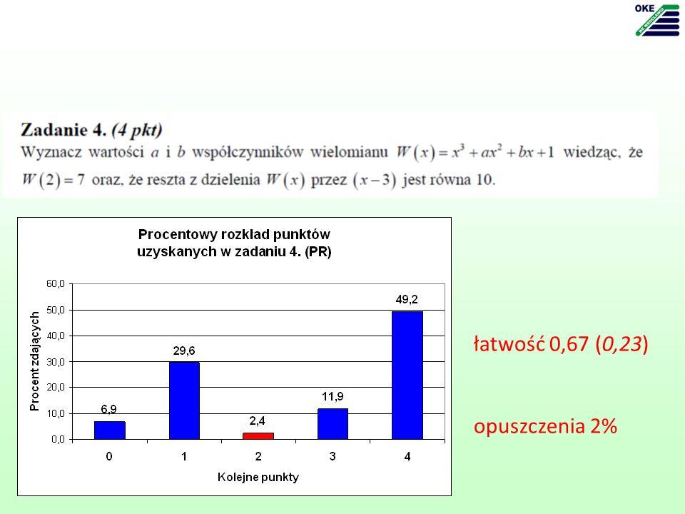 łatwość 0,67 (0,23) opuszczenia 2%