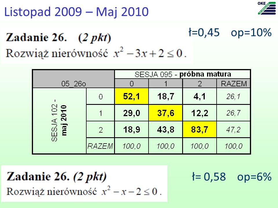 Listopad 2009 – Maj 2010 ł=0,45 op=10% ł= 0,58 op=6%
