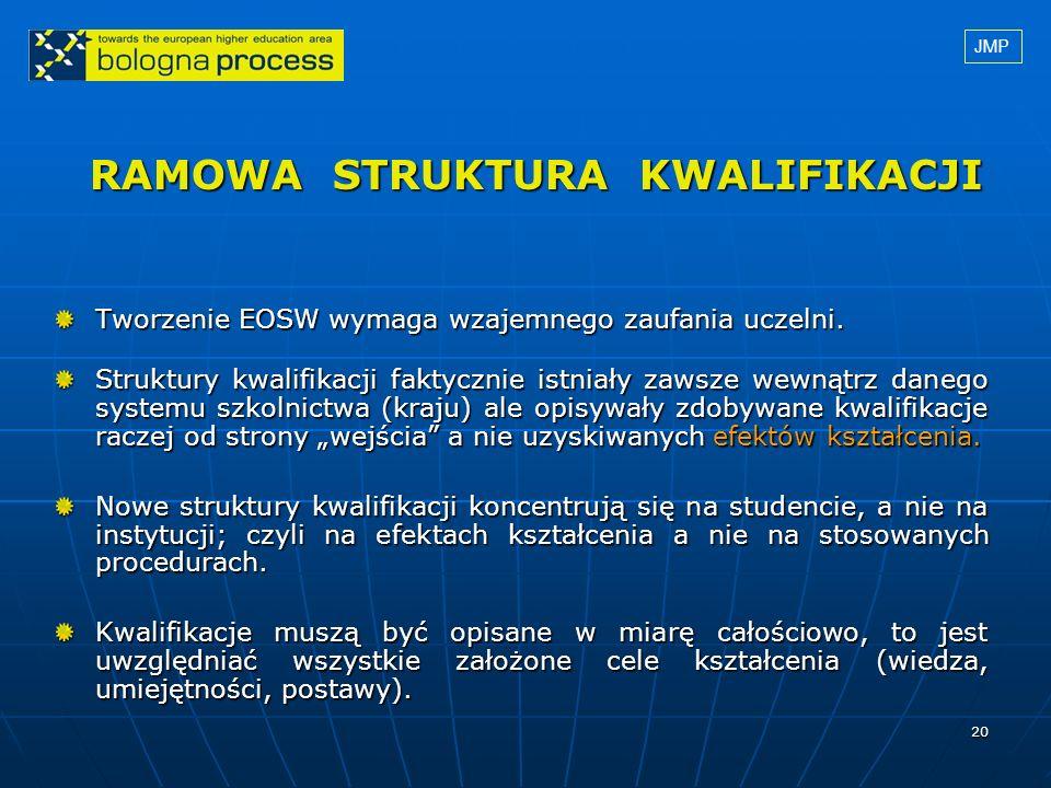 20 RAMOWA STRUKTURA KWALIFIKACJI Tworzenie EOSW wymaga wzajemnego zaufania uczelni. Struktury kwalifikacji faktycznie istniały zawsze wewnątrz danego