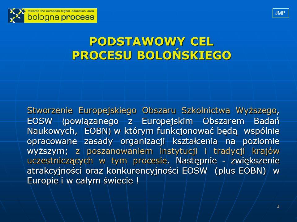 3 PODSTAWOWY CEL PROCESU BOLOŃSKIEGO Stworzenie Europejskiego Obszaru Szkolnictwa Wyższego, EOSW ( powiązanego z Europejskim Obszarem Badań Naukowych,