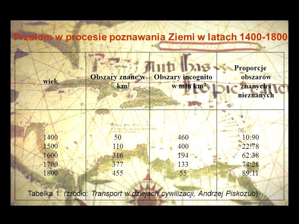 Przełom w procesie poznawania Ziemi w latach 1400-1800 wiek Obszary znane w km 2 Obszary incognito w mln km 2 Proporcje obszarów znanych i nieznanych 1400 1500 1600 1700 1800 50 110 316 377 455 460 400 194 133 55 10:90 22:78 62:38 74:28 89:11 Tabelka 1.