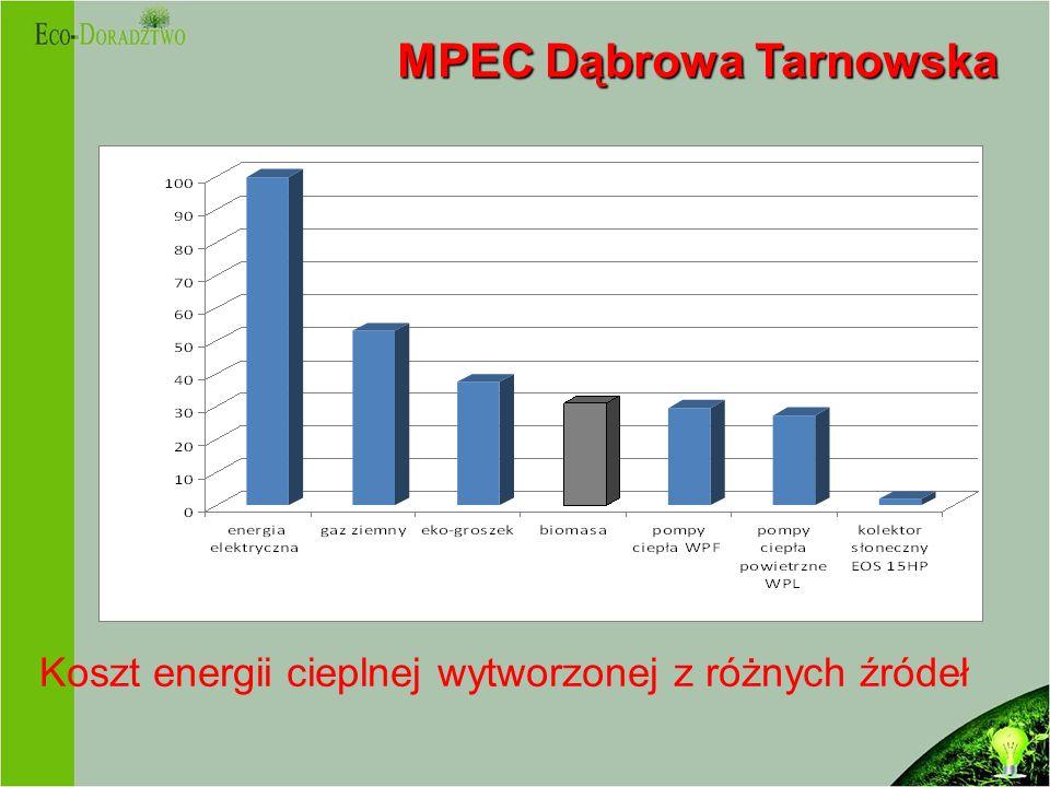 MPEC Dąbrowa Tarnowska MPEC Dąbrowa Tarnowska Koszt energii cieplnej wytworzonej z różnych źródeł