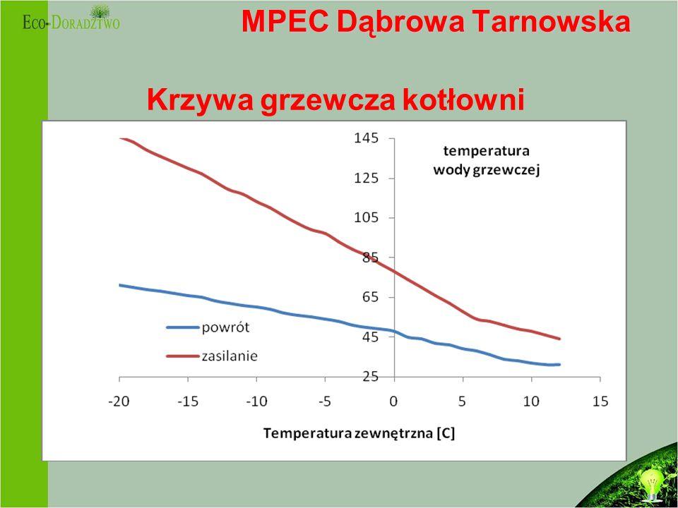 MPEC Dąbrowa Tarnowska MPEC Dąbrowa Tarnowska Krzywa grzewcza kotłowni