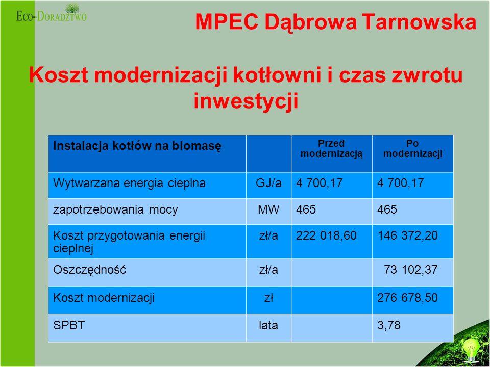 MPEC Dąbrowa Tarnowska MPEC Dąbrowa Tarnowska Koszt modernizacji kotłowni i czas zwrotu inwestycji Instalacja kotłów na biomasę Przed modernizacją Po modernizacji Wytwarzana energia cieplnaGJ/a4 700,17 zapotrzebowania mocyMW465 Koszt przygotowania energii cieplnej zł/a222 018,60146 372,20 Oszczędnośćzł/a 73 102,37 Koszt modernizacjizł276 678,50 SPBTlata3,78