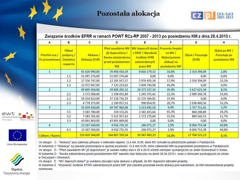 1.1 – projekty rezerwowe, na 2 projekty wydano już Decyzje, na 3 projekt jest już 1 429 037 EUR w ramach oszczędności 1.2 – zostaje 2 314 394,09 EUR 1.3 – projekty rezerwowe, na razie bez oszczędności 2.1 – zostaje 3 258 389,92 EUR, partner odstąpił od realizacji projektu 2.2 – projekty rezerwowe, oszczędności na 1.