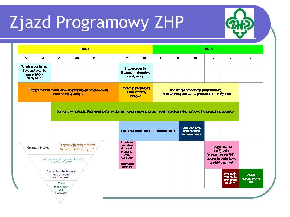 Zjazd Programowy ZHP