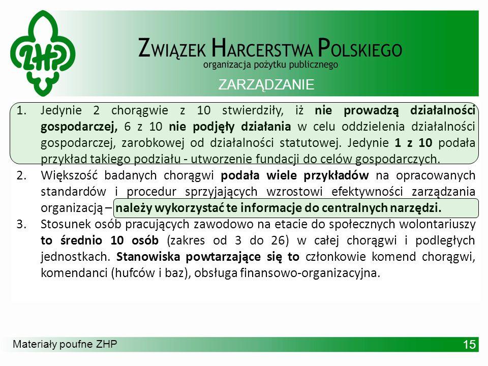 Materiały poufne ZHP 1.Jedynie 2 chorągwie z 10 stwierdziły, iż nie prowadzą działalności gospodarczej, 6 z 10 nie podjęły działania w celu oddzieleni