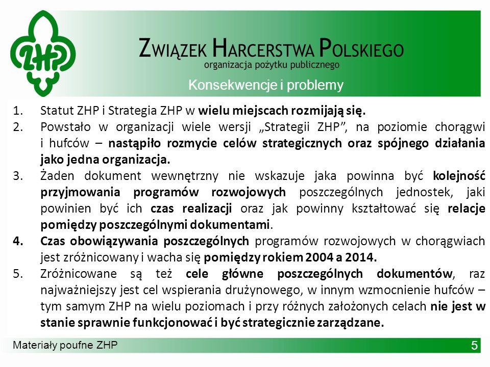 Materiały poufne ZHP Konsekwencje i problemy 5 1.Statut ZHP i Strategia ZHP w wielu miejscach rozmijają się. 2.Powstało w organizacji wiele wersji Str