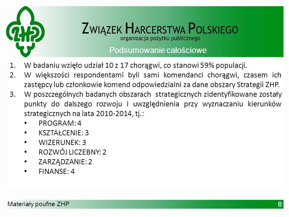 Materiały poufne ZHP 7.Prowadzone analizy i zbierane informacje dotyczą głównie sytuacji wewnątrz ZHP.