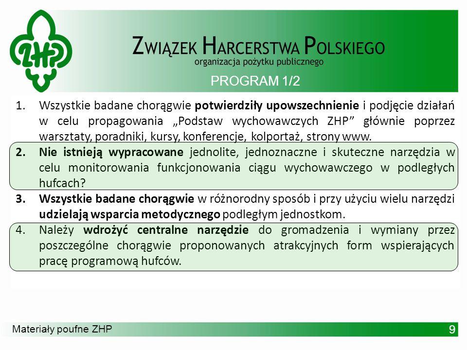 Materiały poufne ZHP 1.Wszystkie badane chorągwie potwierdziły upowszechnienie i podjęcie działań w celu propagowania Podstaw wychowawczych ZHP główni