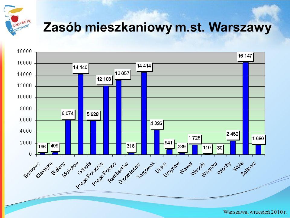 Warszawa, wrzesień 2010 r. Zasób mieszkaniowy m.st. Warszawy