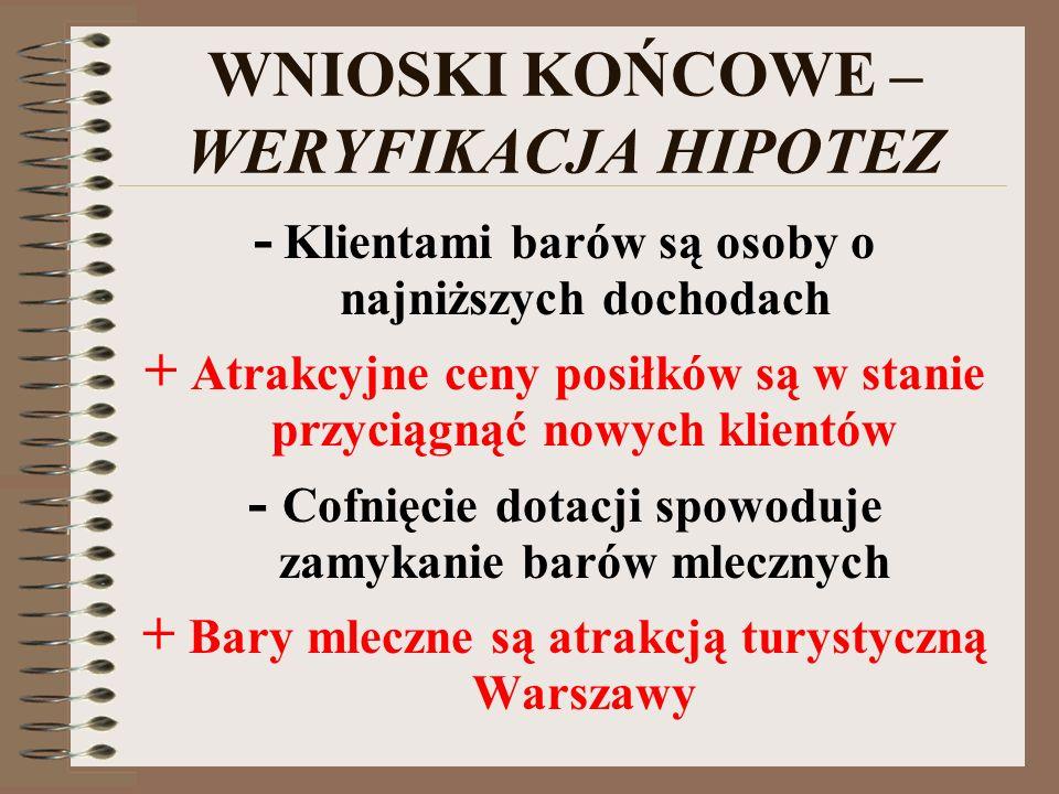 WNIOSKI KOŃCOWE Zapotrzebowanie na usługi żywieniowe w barach mlecznych Sprzyjająca koniunktura gospodarcza Brak typowej konkurencji Monopolista cenow