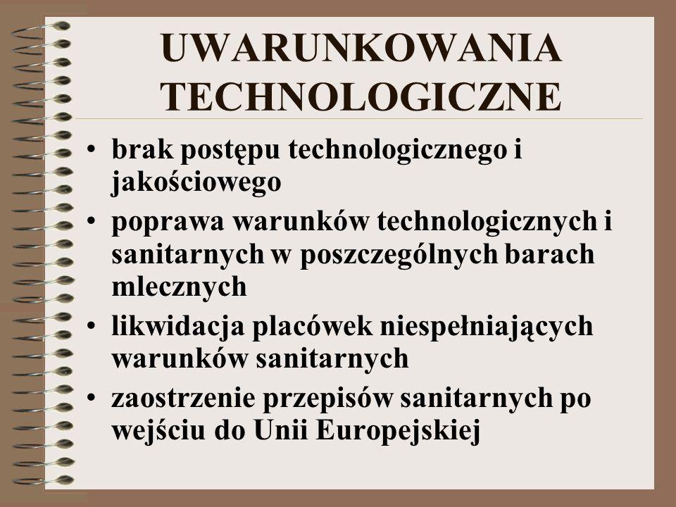 UWARUNKOWANIA TECHNOLOGICZNE brak postępu technologicznego i jakościowego poprawa warunków technologicznych i sanitarnych w poszczególnych barach mlecznych likwidacja placówek niespełniających warunków sanitarnych zaostrzenie przepisów sanitarnych po wejściu do Unii Europejskiej