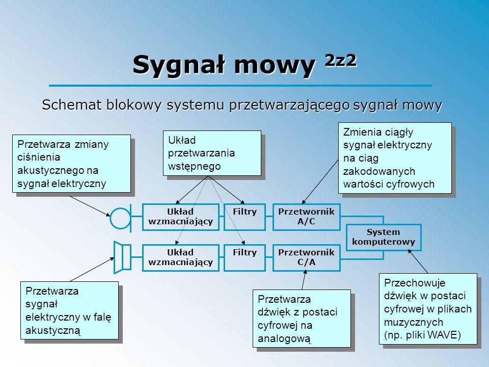 Sygnał mowy 2z2 Układ wzmacniający FiltryPrzetwornik A/C System komputerowy Przetwornik C/A FiltryUkład wzmacniający Przetwarza zmiany ciśnienia akust