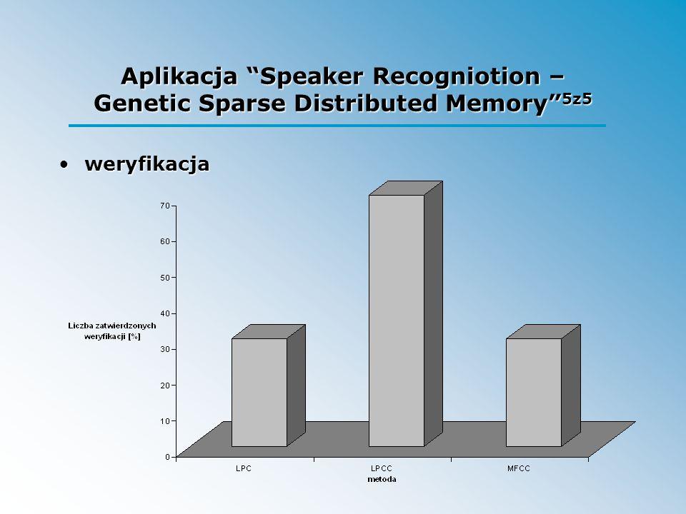 Aplikacja Speaker Recogniotion – Genetic Sparse Distributed Memory 5z5 weryfikacjaweryfikacja