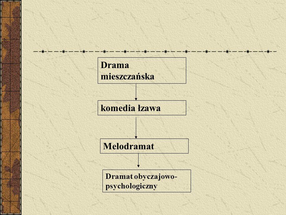 Drama mieszczańska komedia łzawa Melodramat Dramat obyczajowo- psychologiczny