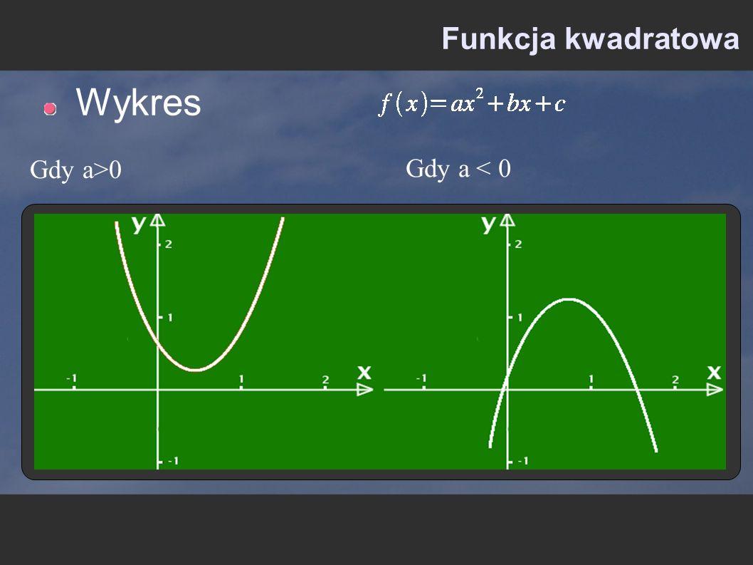Funkcja kwadratowa Wykres Gdy a>0 Gdy a < 0