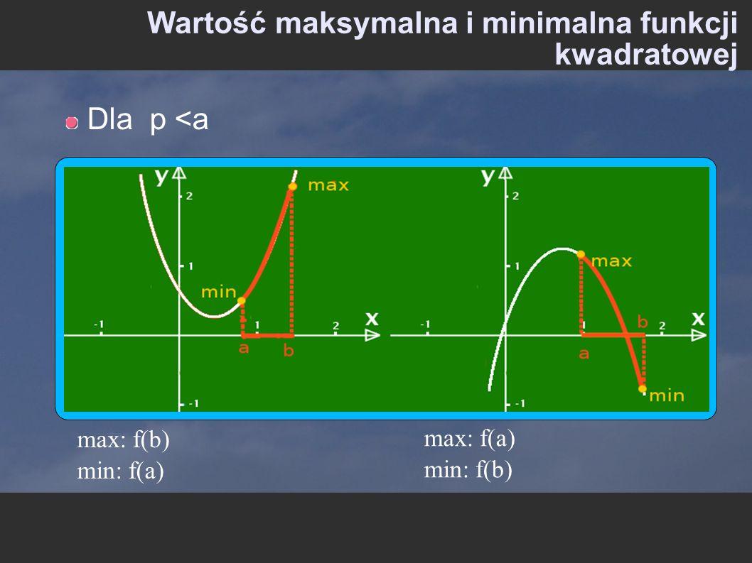 Wartość maksymalna i minimalna funkcji kwadratowej Dla p <a max: f(a) min: f(b) max: f(b) min: f(a)