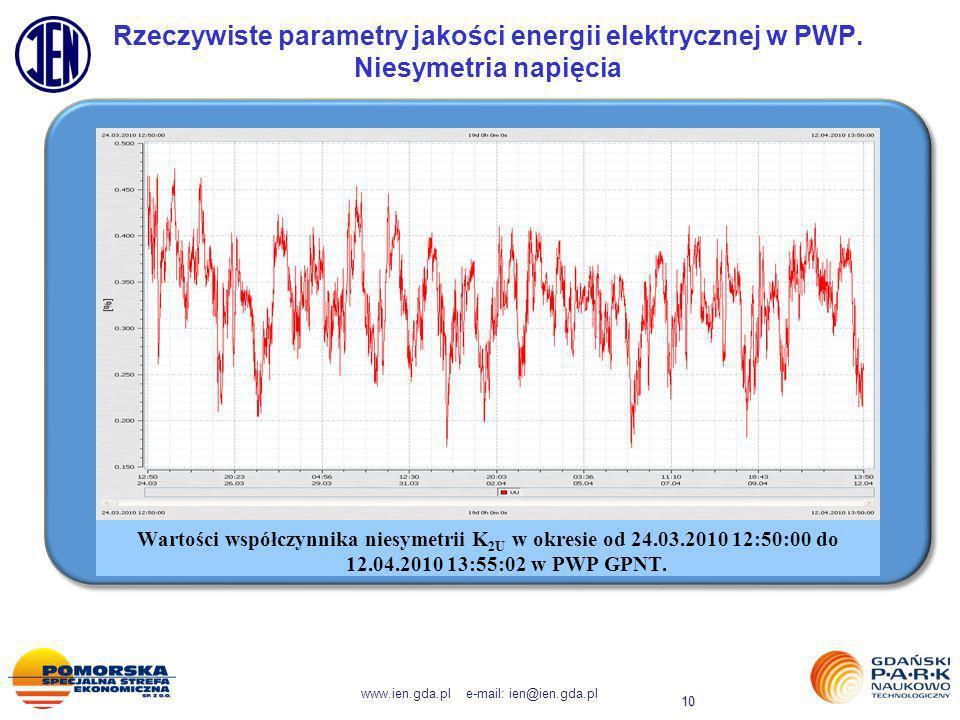 www.ien.gda.pl e-mail: ien@ien.gda.pl 10 Rzeczywiste parametry jakości energii elektrycznej w PWP. Niesymetria napięcia Wartości współczynnika niesyme