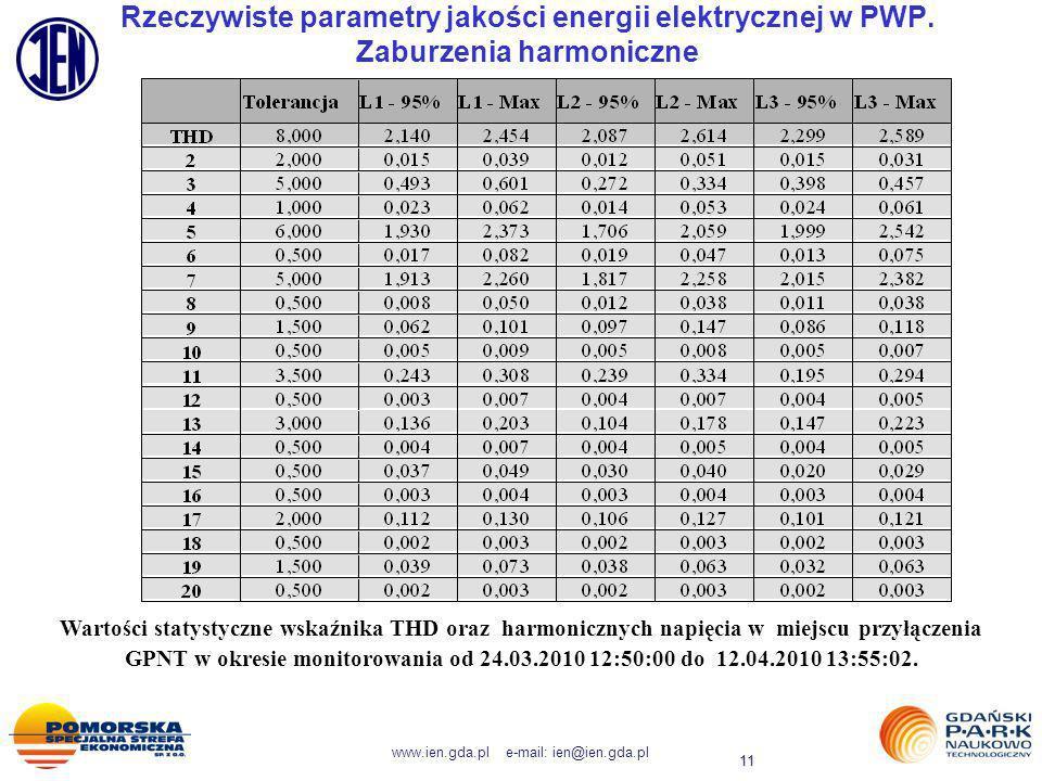 www.ien.gda.pl e-mail: ien@ien.gda.pl 11 Rzeczywiste parametry jakości energii elektrycznej w PWP. Zaburzenia harmoniczne Wartości statystyczne wskaźn