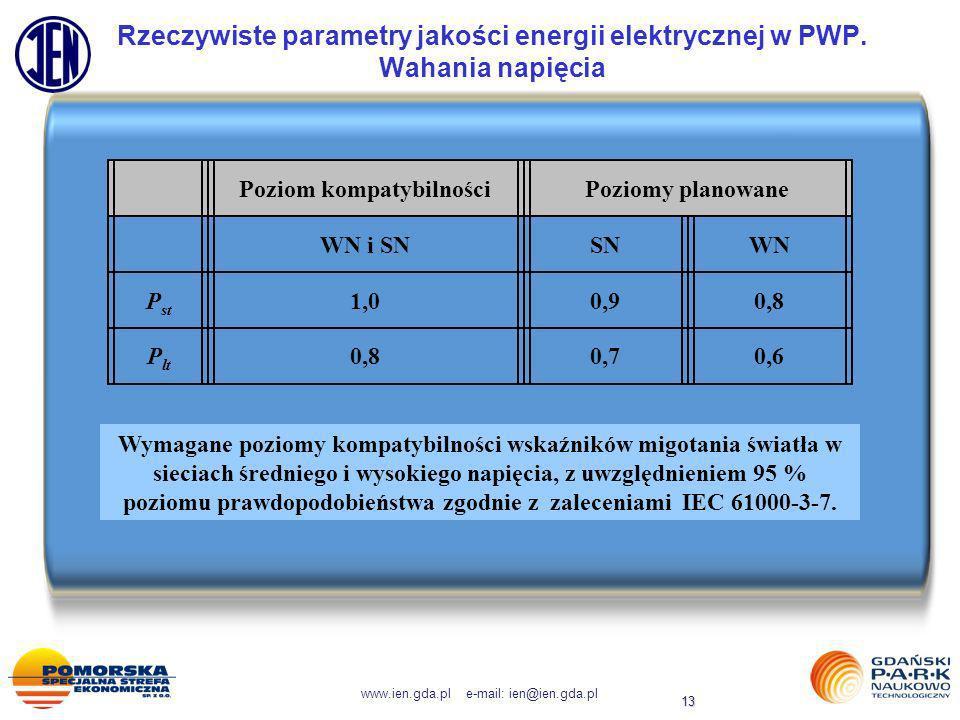 www.ien.gda.pl e-mail: ien@ien.gda.pl 13 Rzeczywiste parametry jakości energii elektrycznej w PWP. Wahania napięcia Poziom kompatybilnościPoziomy plan