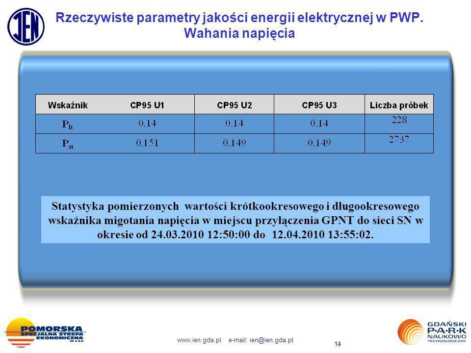 www.ien.gda.pl e-mail: ien@ien.gda.pl 14 Rzeczywiste parametry jakości energii elektrycznej w PWP. Wahania napięcia Statystyka pomierzonych wartości k