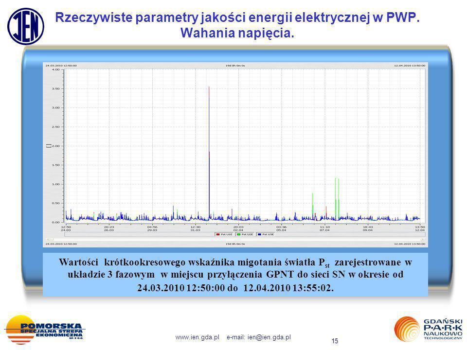 www.ien.gda.pl e-mail: ien@ien.gda.pl 15 Rzeczywiste parametry jakości energii elektrycznej w PWP. Wahania napięcia. Wartości krótkookresowego wskaźni