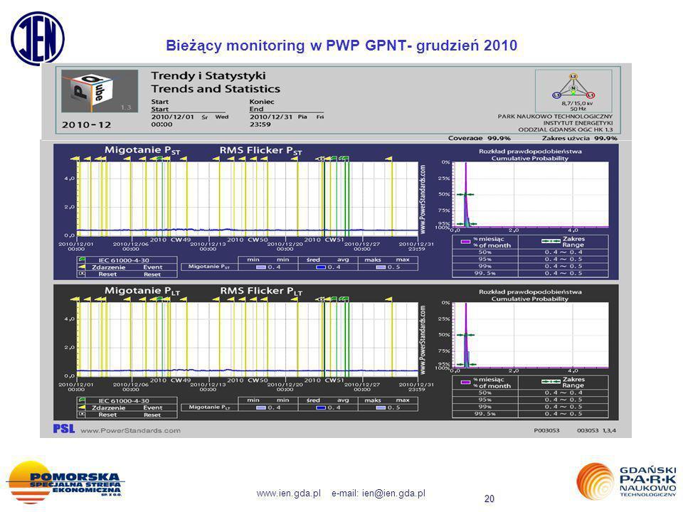 www.ien.gda.pl e-mail: ien@ien.gda.pl 20 Bieżący monitoring w PWP GPNT- grudzień 2010
