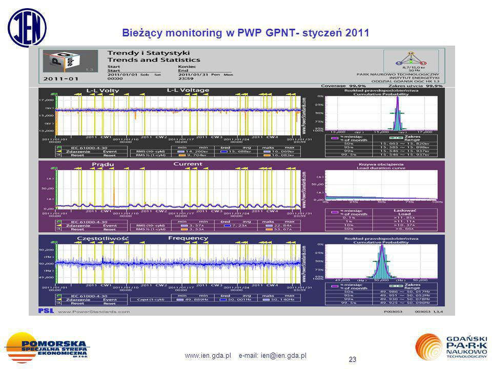 www.ien.gda.pl e-mail: ien@ien.gda.pl 23 Bieżący monitoring w PWP GPNT- styczeń 2011
