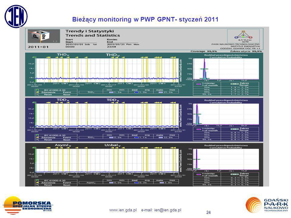 www.ien.gda.pl e-mail: ien@ien.gda.pl 24 Bieżący monitoring w PWP GPNT- styczeń 2011