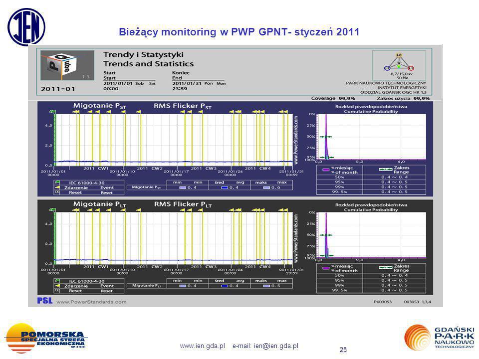 www.ien.gda.pl e-mail: ien@ien.gda.pl 25 Bieżący monitoring w PWP GPNT- styczeń 2011