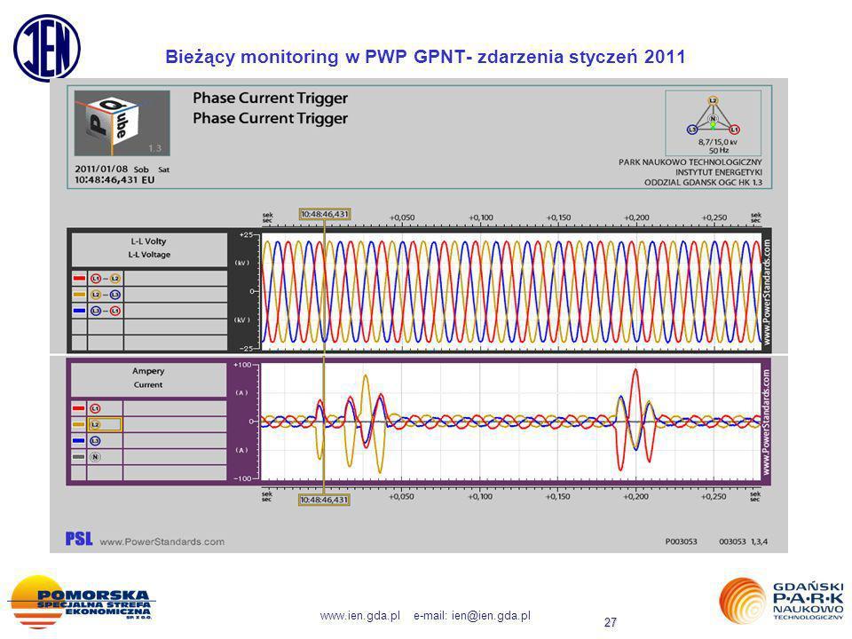 www.ien.gda.pl e-mail: ien@ien.gda.pl 27 Bieżący monitoring w PWP GPNT- zdarzenia styczeń 2011