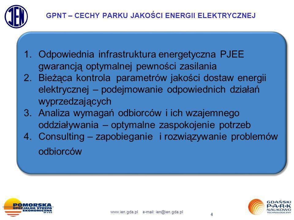 www.ien.gda.pl e-mail: ien@ien.gda.pl 4 GPNT – CECHY PARKU JAKOŚCI ENERGII ELEKTRYCZNEJ 1.Odpowiednia infrastruktura energetyczna PJEE gwarancją optym