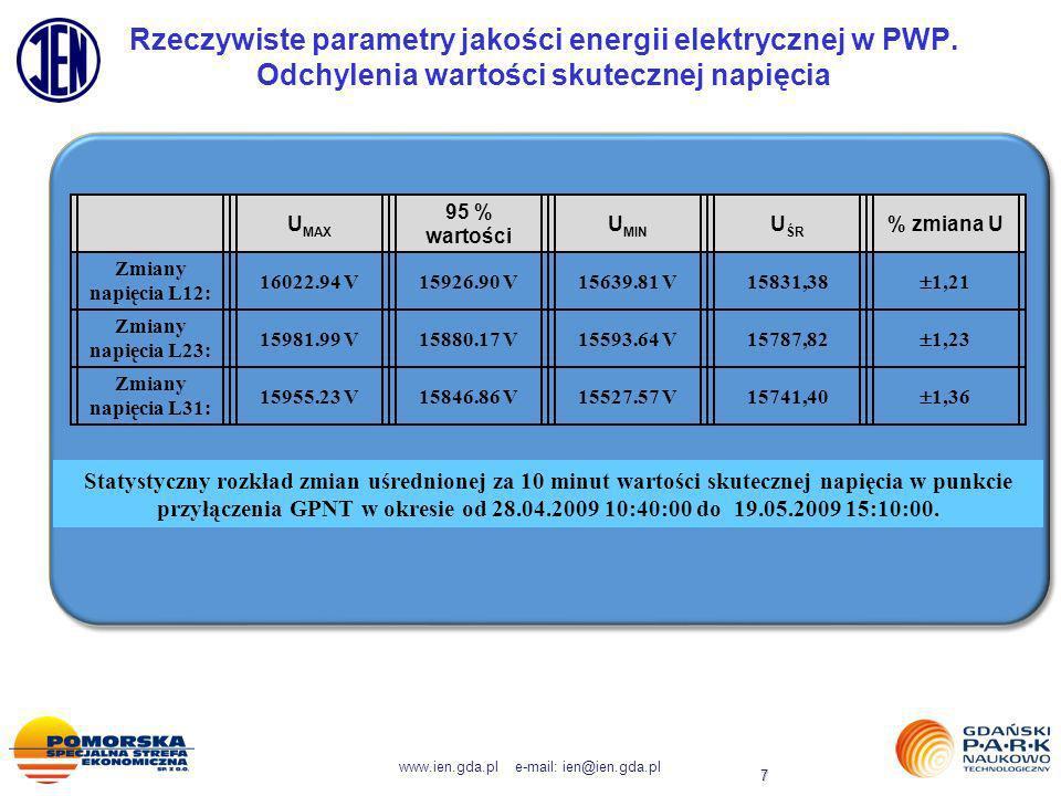 www.ien.gda.pl e-mail: ien@ien.gda.pl 7 Rzeczywiste parametry jakości energii elektrycznej w PWP. Odchylenia wartości skutecznej napięcia U MAX 95 % w