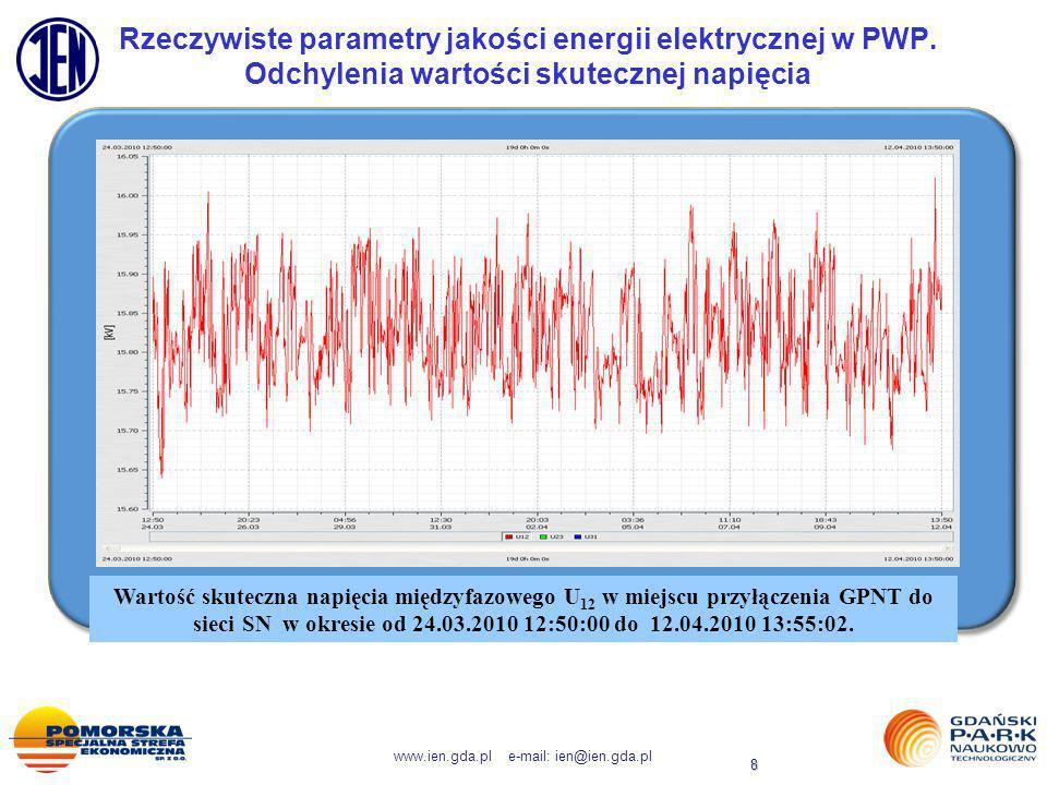 www.ien.gda.pl e-mail: ien@ien.gda.pl 8 Rzeczywiste parametry jakości energii elektrycznej w PWP. Odchylenia wartości skutecznej napięcia Wartość skut