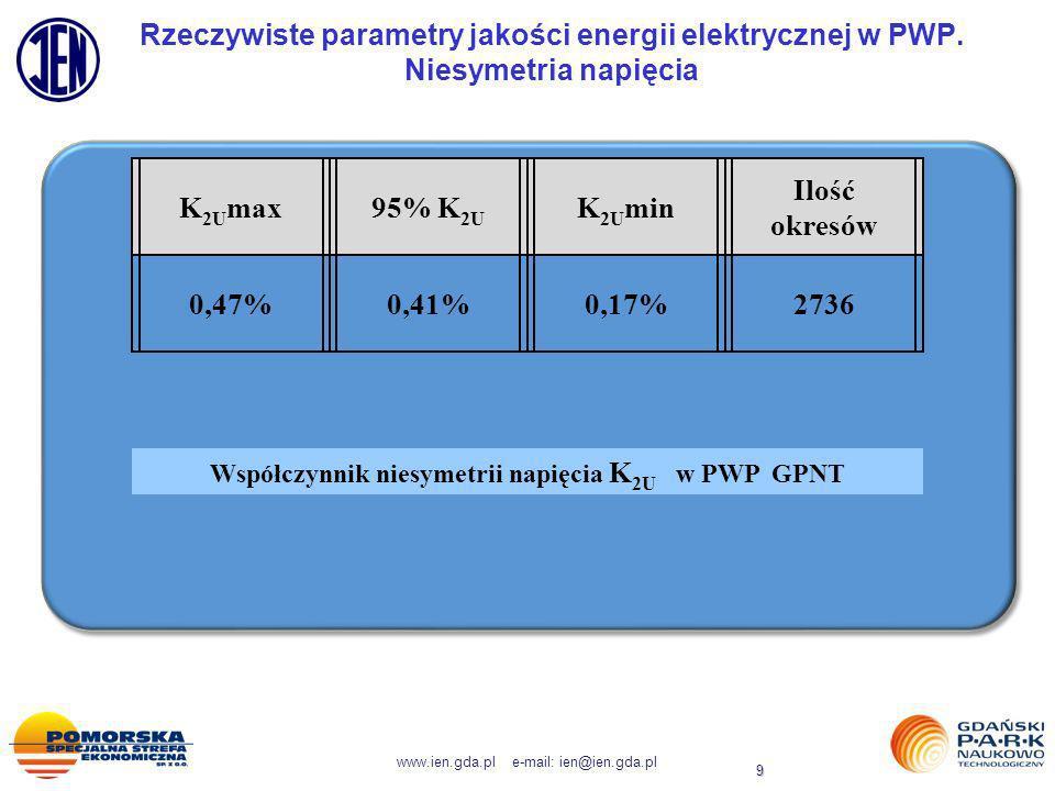www.ien.gda.pl e-mail: ien@ien.gda.pl 9 Rzeczywiste parametry jakości energii elektrycznej w PWP. Niesymetria napięcia K 2U max95% K 2U K 2U min Ilość