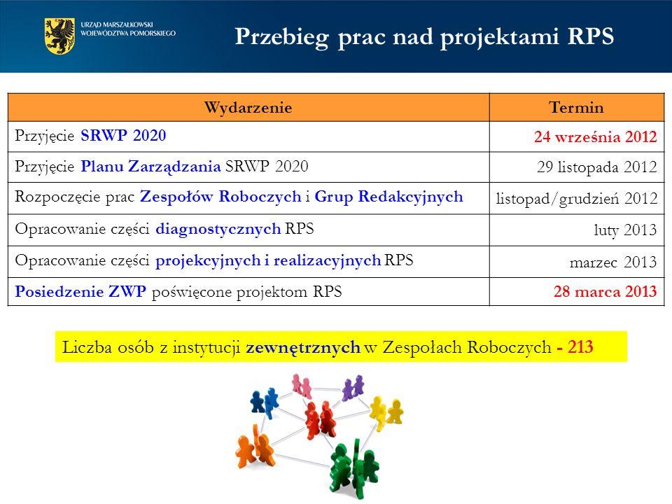 Wydarzenie Termin Przyjęcie SRWP 2020 24 września 2012 Przyjęcie Planu Zarządzania SRWP 2020 29 listopada 2012 Rozpoczęcie prac Zespołów Roboczych i G