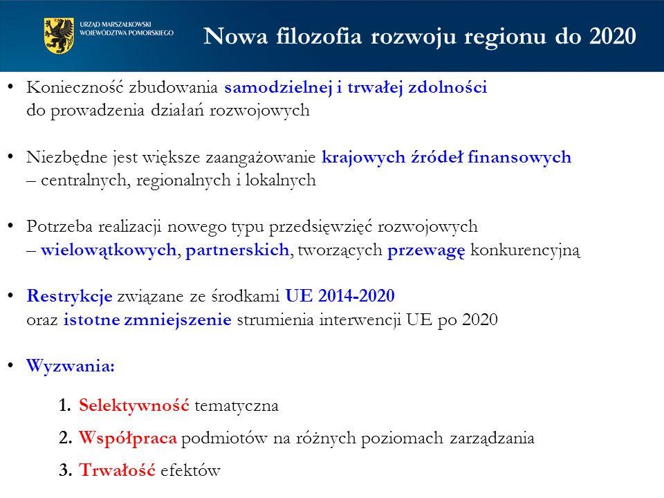 Nowa filozofia rozwoju regionu do 2020 Konieczność zbudowania samodzielnej i trwałej zdolności do prowadzenia działań rozwojowych Niezbędne jest więks