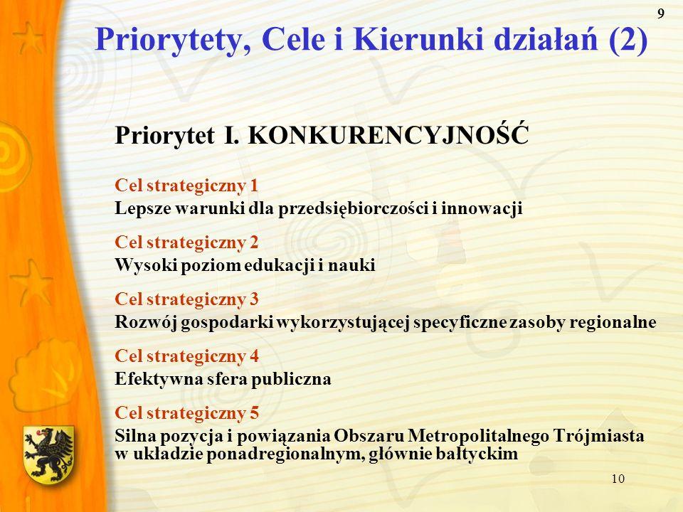 10 Priorytety, Cele i Kierunki działań (2) Priorytet I. KONKURENCYJNOŚĆ Cel strategiczny 1 Lepsze warunki dla przedsiębiorczości i innowacji Cel strat