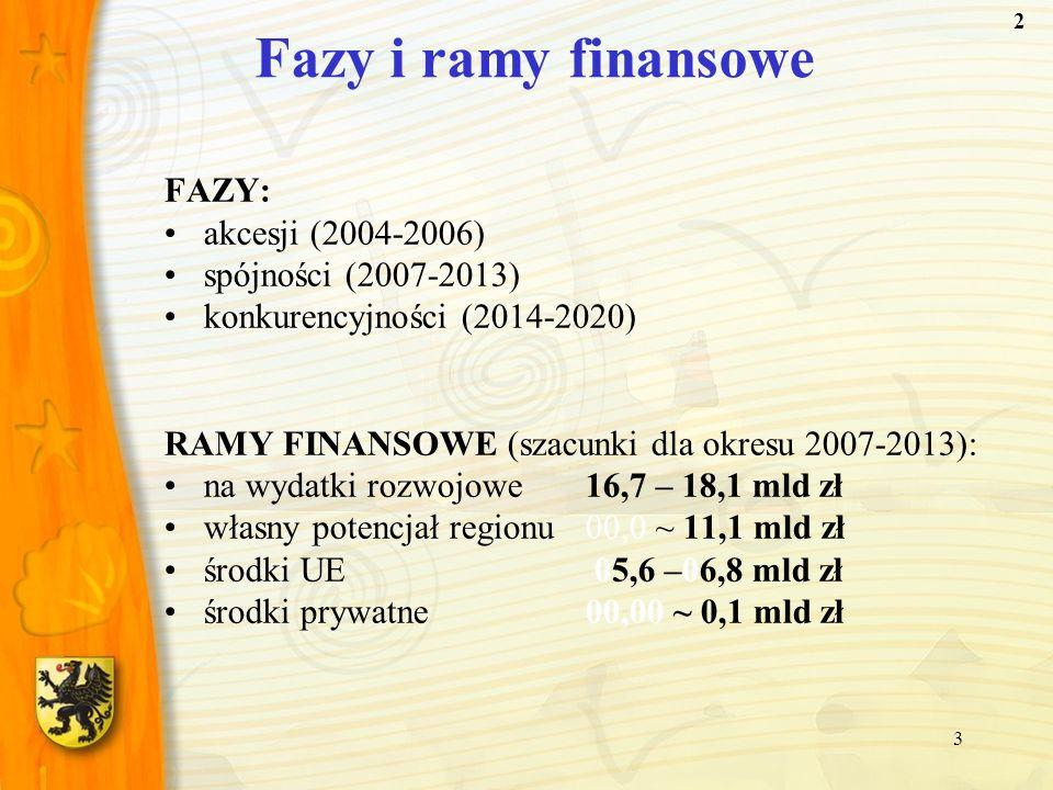 3 Fazy i ramy finansowe FAZY: akcesji (2004-2006) spójności (2007-2013) konkurencyjności (2014-2020) RAMY FINANSOWE (szacunki dla okresu 2007-2013): n