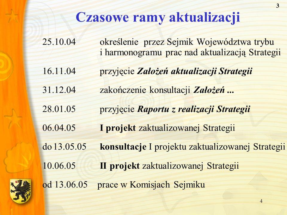 4 Czasowe ramy aktualizacji 25.10.04określenie przez Sejmik Województwa trybu i harmonogramu prac nad aktualizacją Strategii 16.11.04przyjęcie Założeń