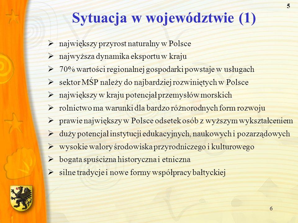 6 największy przyrost naturalny w Polsce najwyższa dynamika eksportu w kraju 70% wartości regionalnej gospodarki powstaje w usługach sektor MŚP należy
