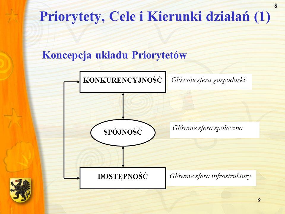 9 KONKURENCYJNOŚĆ SPÓJNOŚĆ DOSTĘPNOŚĆ Głównie sfera gospodarki Głównie sfera infrastruktury Głównie sfera społeczna Koncepcja układu Priorytetów Prior