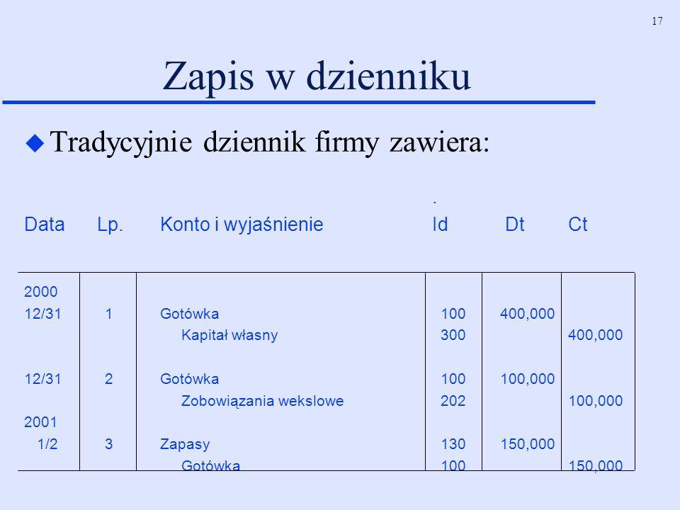 17 Zapis w dzienniku u Tradycyjnie dziennik firmy zawiera:. Data Lp.Konto i wyjaśnienie Id DtCt 2000 12/31 1Gotówka 100400,000 Kapitał własny 300400,0