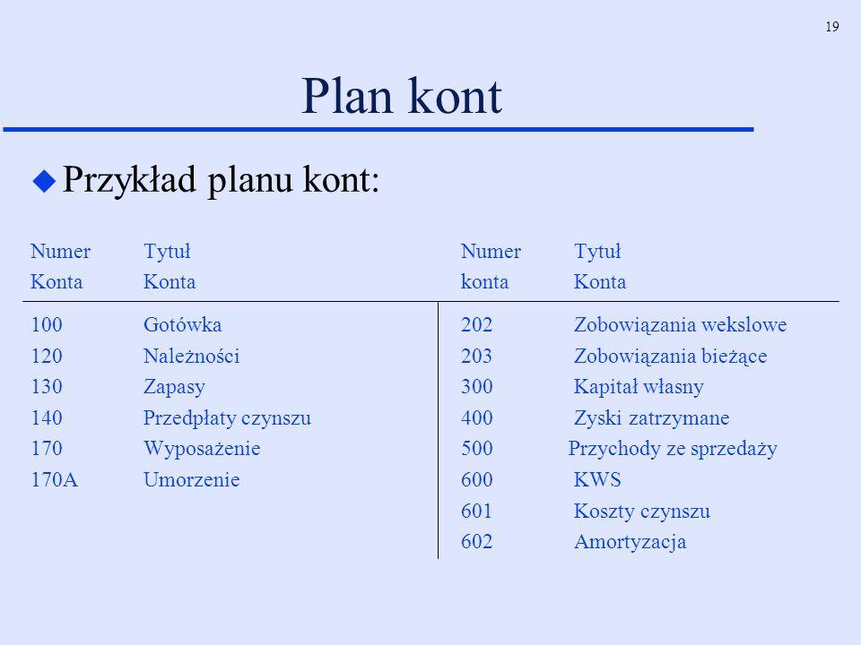 19 Plan kont u Przykład planu kont: Numer TytułNumer Tytuł Konta Konta konta Konta 100 Gotówka202 Zobowiązania wekslowe 120 Należności 203 Zobowiązani
